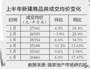 上半年北京楼市低迷收官 下半年房价或继续走低
