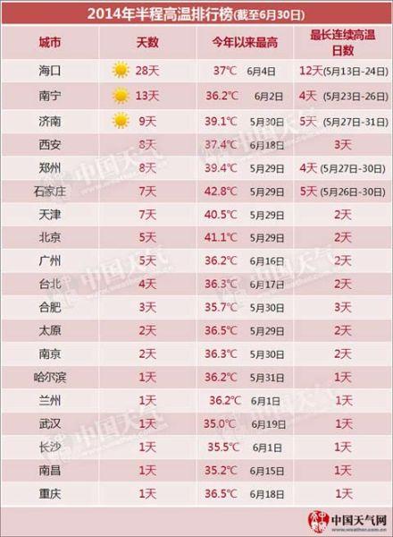 """上半年高温榜海口""""夺冠""""高温天数达28天"""