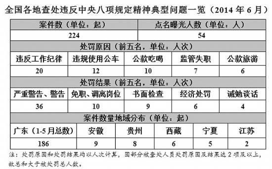 6月违反八项规定案件224件 54名官员被点名