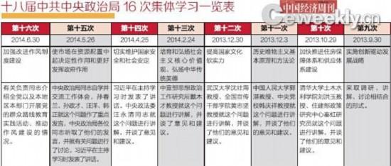 中央政治局16次集体学习:经济频率最高--财经--人民网