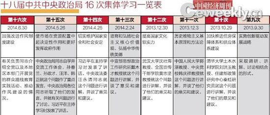 盘点新届中央政治局16次集体学习:经济频率最高