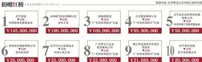 北京仅8%基金会披露善款流向 回应称正制定管理办法
