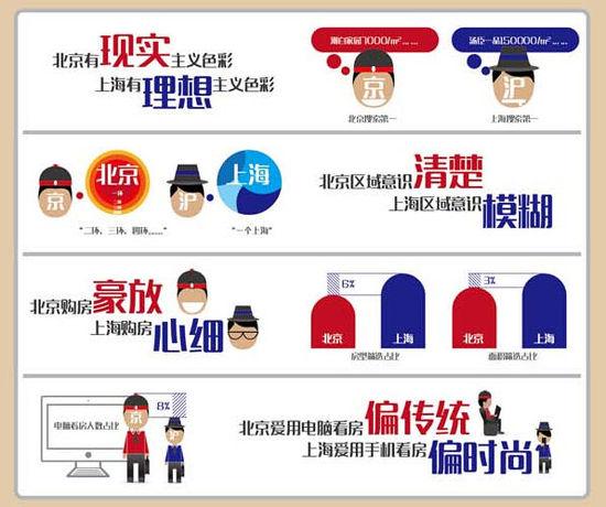 上海白领购1平米房需4.2月工资 北京需5.8个月