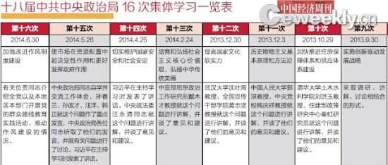 政治局16次集体学习在学啥:部级官员成讲师