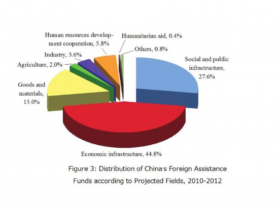 [GRAPHICS]CHINA-FOREIGN AID-DISTRIBUTION (CN)