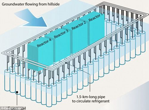 福岛核电站冰墙设想图