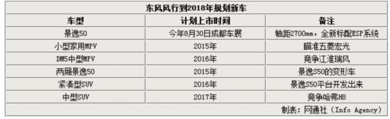 东风风行产能扩至60万 6款新车曝光
