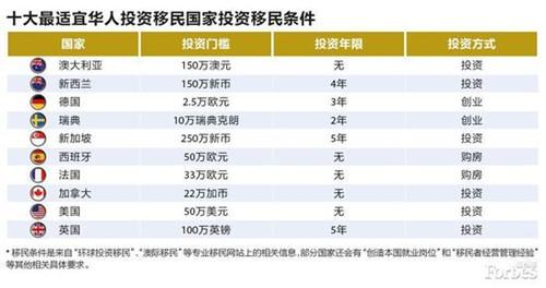 福布斯发布最适宜华人投资移民国家澳洲位列榜首