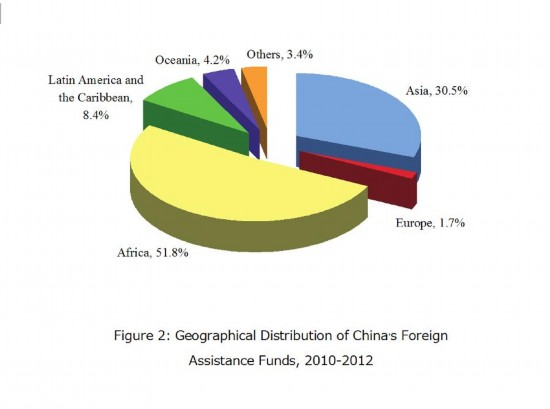 [GRAPHICS]CHINA-FOREIGN AID-GEOGRAPHICAL DISTRIBUTION (CN)