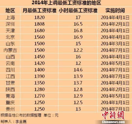 15地区公布2014年最低工资标准 上海全国最高--财经--人民