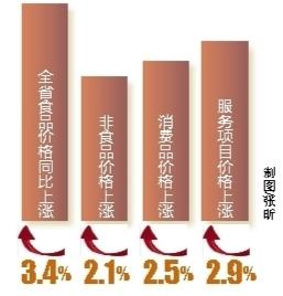 2014年上半年海南省CPI同比上涨2.6%
