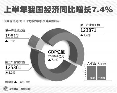 国家统计局调整gdp计算_图表 国家统计局修订2018年GDP初步核算数