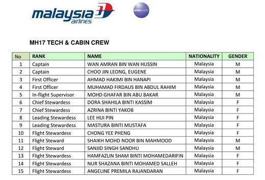 失踪最新消息:马航公布mh17机组人员及乘客全名单