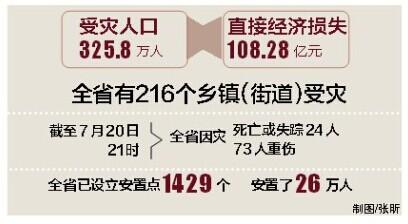 海南再拨6亿救灾资金 民政部门已安置26万人