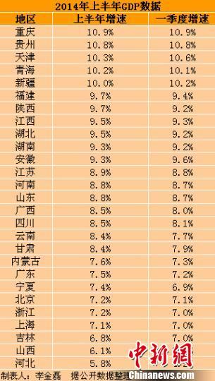 27省份上半年GDP出炉21省增速较一季度回升(表)