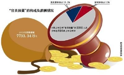 """""""官员独董""""清理中离职 被质疑为利益输送纽带"""