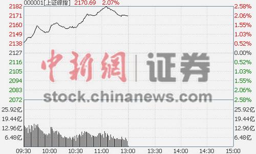 沪指半日大涨2.07%金融煤炭两板块大力抬盘