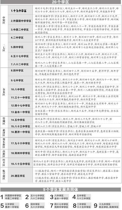 郑州149所名单被划分为20个初中植物及分布报图手初中学区图片