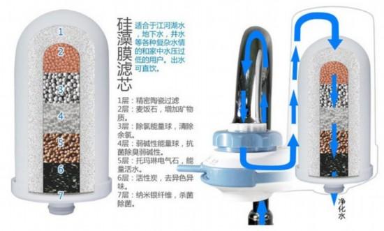 水龙头净水器的内部结构(图片来源egoyu.com)