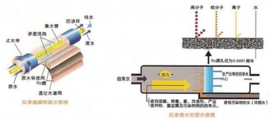 微滤膜过滤器内部结构