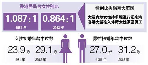 香港居民的男女性别比例持续失衡 2013年达0.864:1-港女嫁内地男近