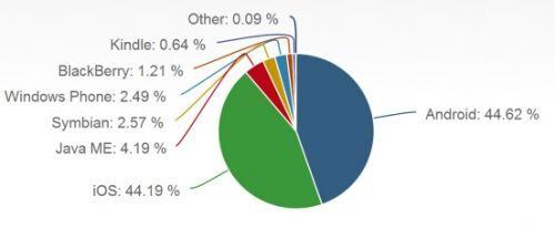 安卓平台僵尸多 iOS用户活跃度是其7倍