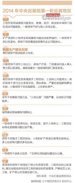 中央巡视组:95%被巡视省份地产腐败 海南在列