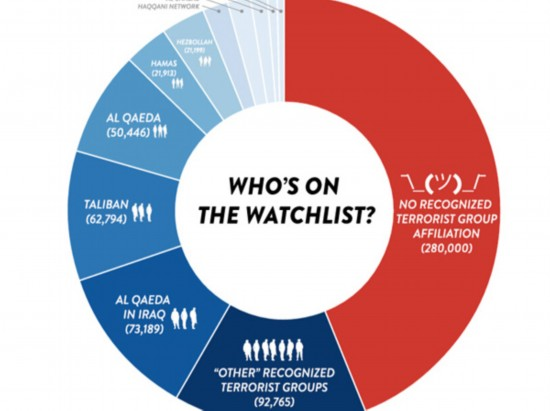 美国政府又现泄密者 恐怖分子信息遭泄露