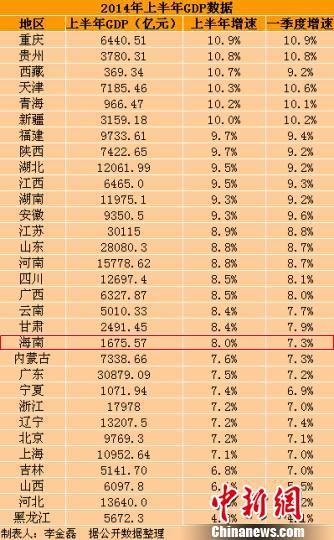 31省份上半年GDP已全部出炉 海南GDP增速8%