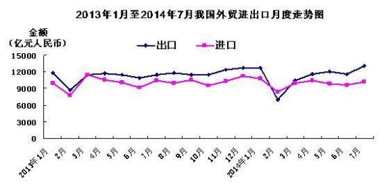 前7月进出口总值14.72万亿 7月出口大增14.1%