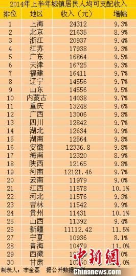 中国30省份2014年上半年城镇居民人均可支配收入。