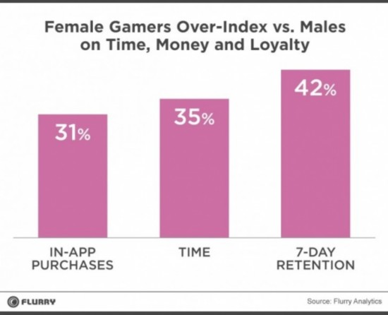 Female Gamers Flurry 730x593 Report:Women are more engaged and spend more than men when it comes to mobile games