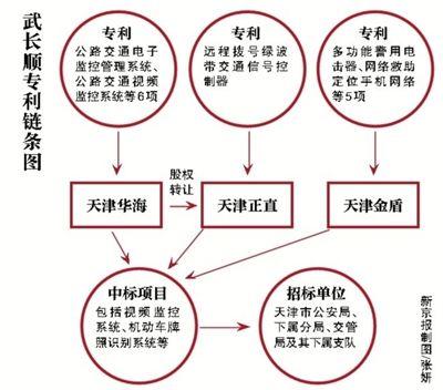 天津落马公安局长拥35专利 发明信号灯遍全城获利惊人 - 博弈林泉 - 博弈林泉