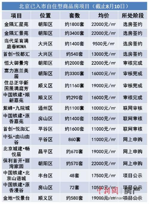 北京自住房弃购频现想买的抢不到抢到的不想要