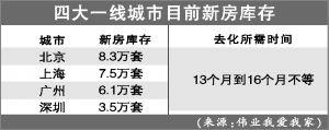 35城楼市库存增幅创近5年来新高