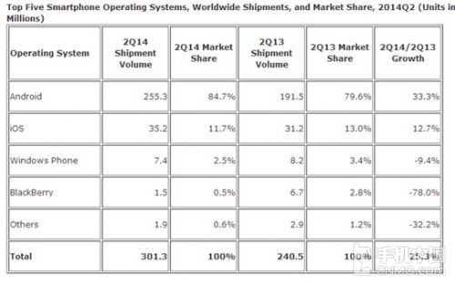 IDC:二季度全球智能手机出货量破三亿