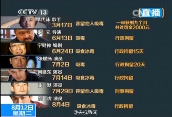 北京42家演艺机构承诺不录用涉毒艺人