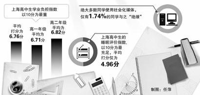 """上海高中生年度热点调查:忧取消文理分科""""增负"""""""