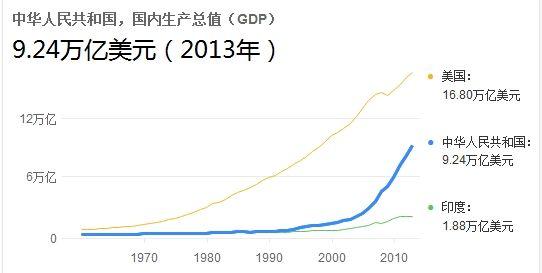 印度中国 gdp_2016年美国gdp是18.59万亿美元,中国gdp是11.19万亿美元,而印度是2.26万亿美元,美国gdp是印度的8倍多,中国gdp是印
