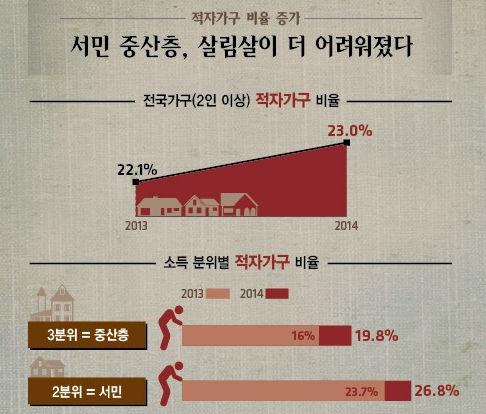 三位数乘一位数_韩国收入中位数