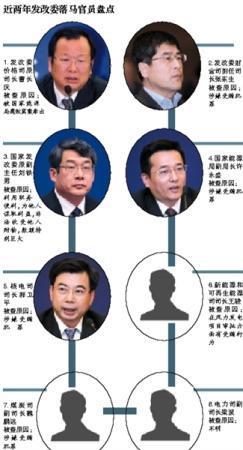 发改委价格司原司长被曝遭调查
