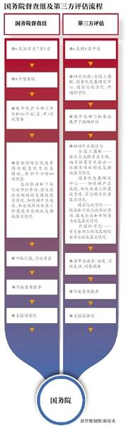 第三方评估中央政令落地:多部门会批不会管