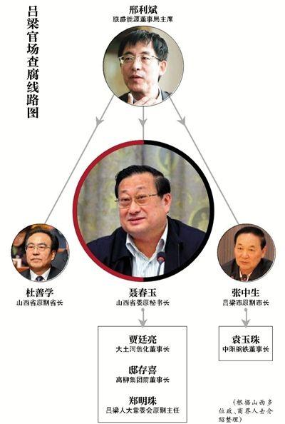 山西落马常委主政吕梁8年:政商勾结达顶峰