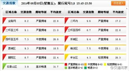 北京全路网交通已严重拥堵 交通指数达8.2