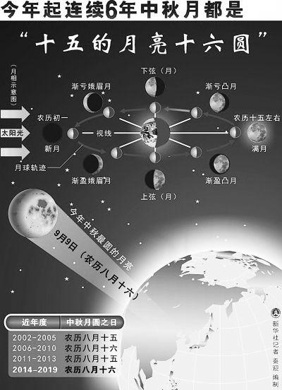 农历十月十二的月亮