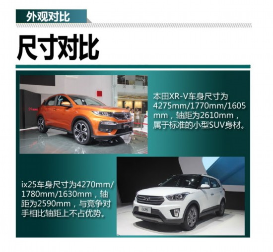 小型SUV家族新成员  本田XR-V对比现代ix25