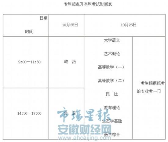 2014年安徽省成人高校考试招生方案出台--安徽