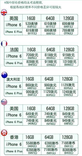 香港全城疯抢iPhone 6 苹果网几近瘫痪