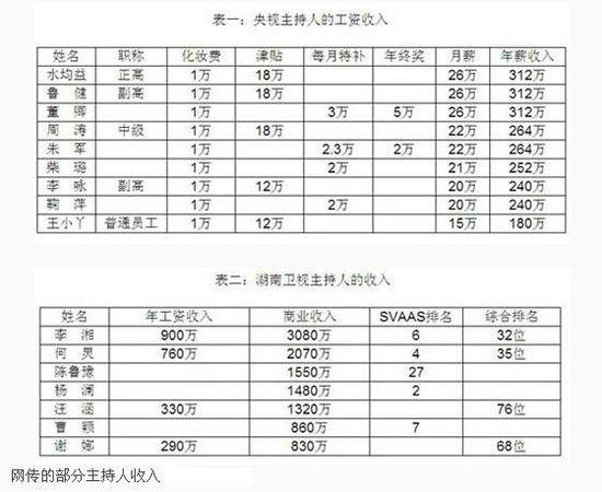 康辉揭秘央视主播工资