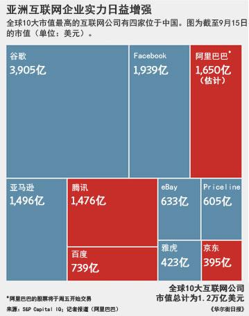 """阿里上市打破西方关于""""中国不能创新""""的迷思"""
